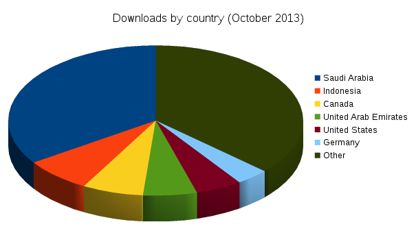 october_downloads_by_country