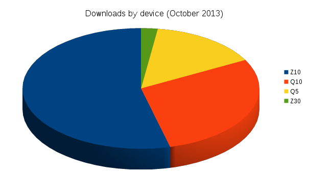 october_downloads_by_device